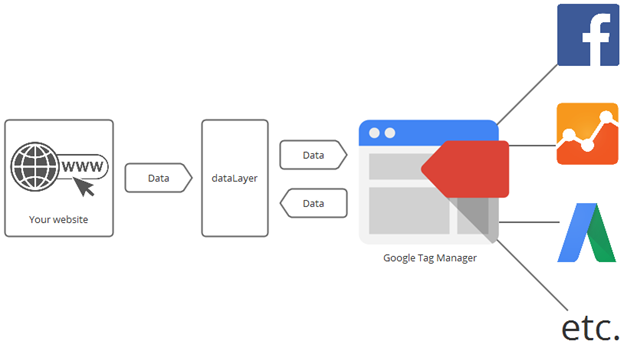 google tag manager and its use with data layer